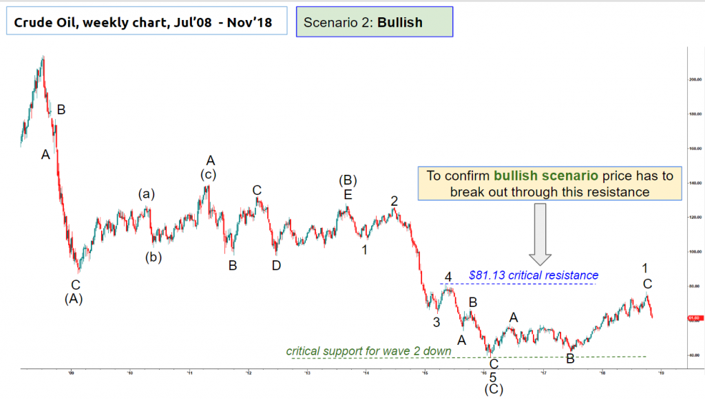 Harmonic Elliott Wave count of a weekly chart of Crude oil updated 7 Nov 2018
