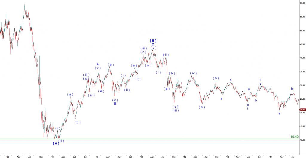 Harmonic Elliott Wave analysis of ETF RSX