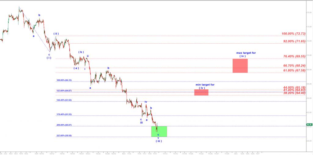 Harmonic Elliott Wave analysis of Crude Oil updated 11-09-2018