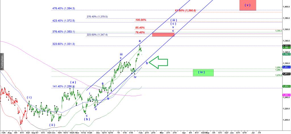 Prediction of gold price