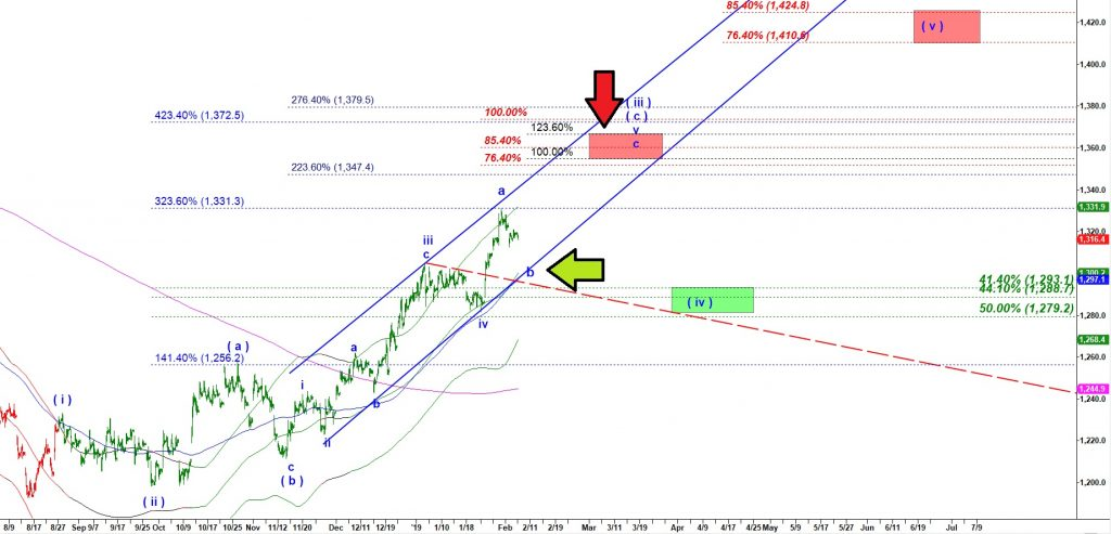 Prediction of the Next Move of the Gold futures price