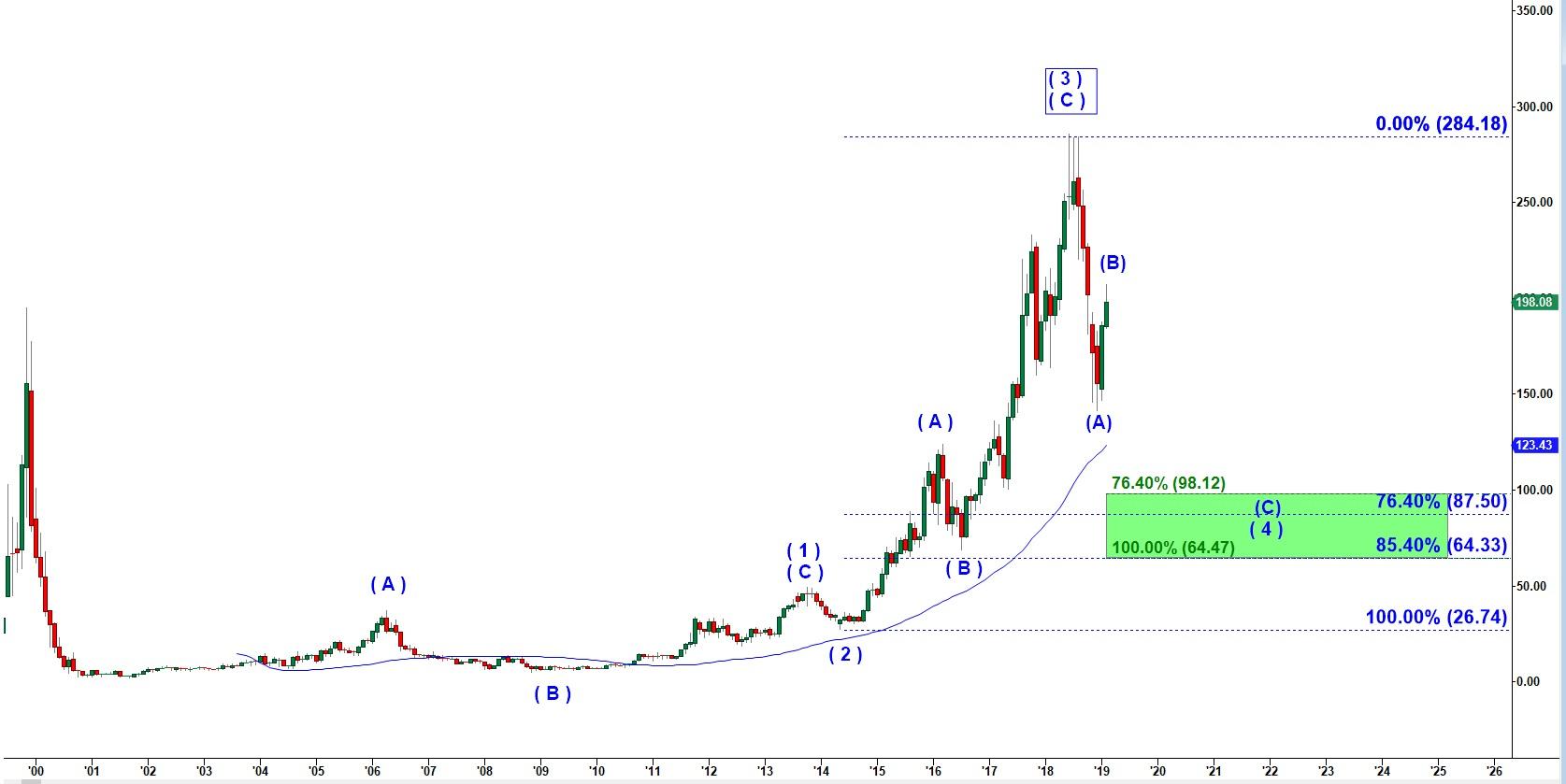 STMP-2-22-19 - Predict the Next Market Move