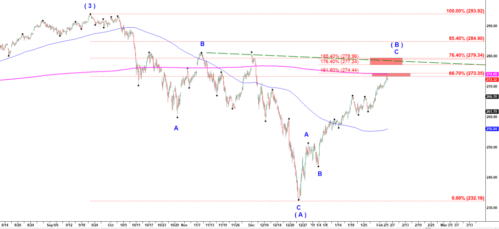 Prediction of the next market move for SPY ETF