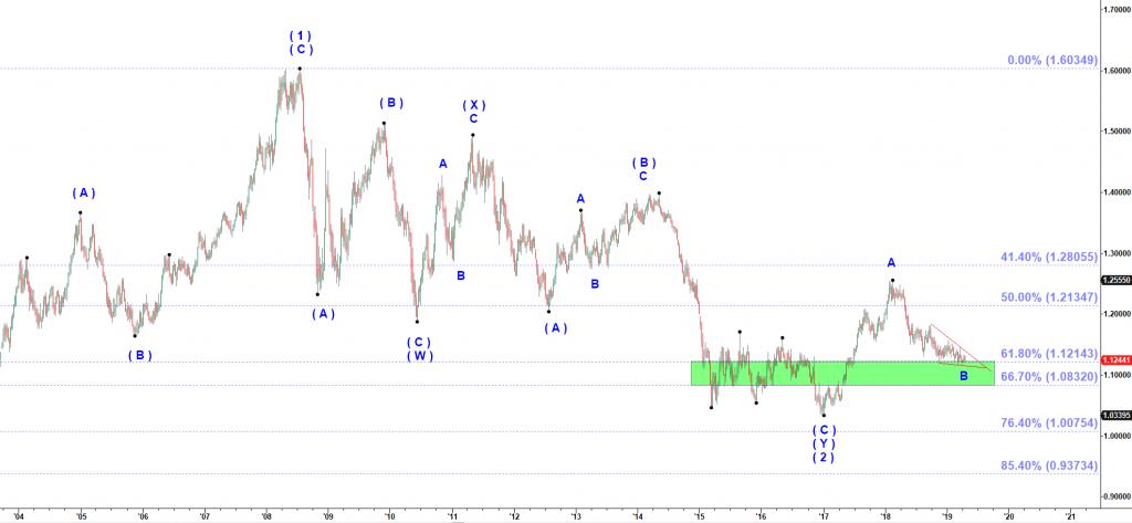 EURUSD prediction forecast