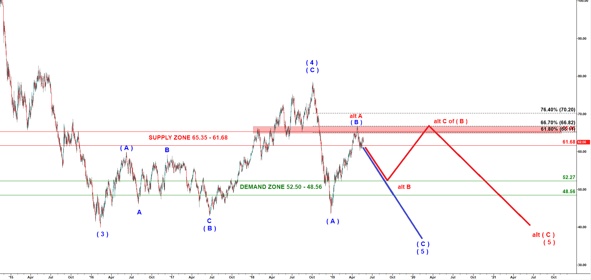 Crude-6-13-19