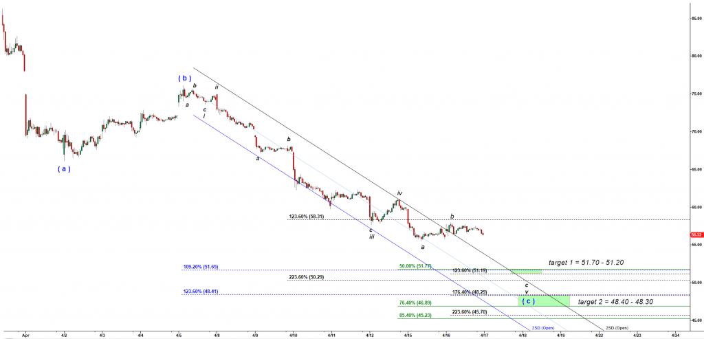 Elliott Wave analysis of a price chart of LYFT
