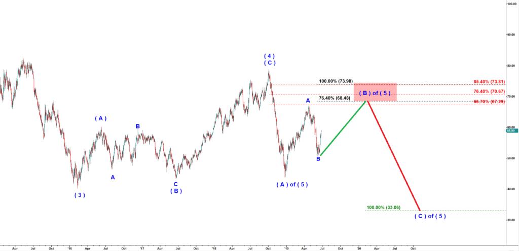 Crude-6-26-19